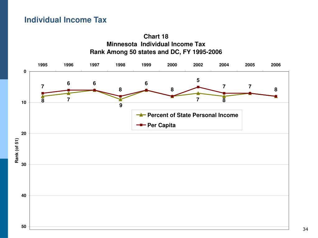 Individual Income Tax