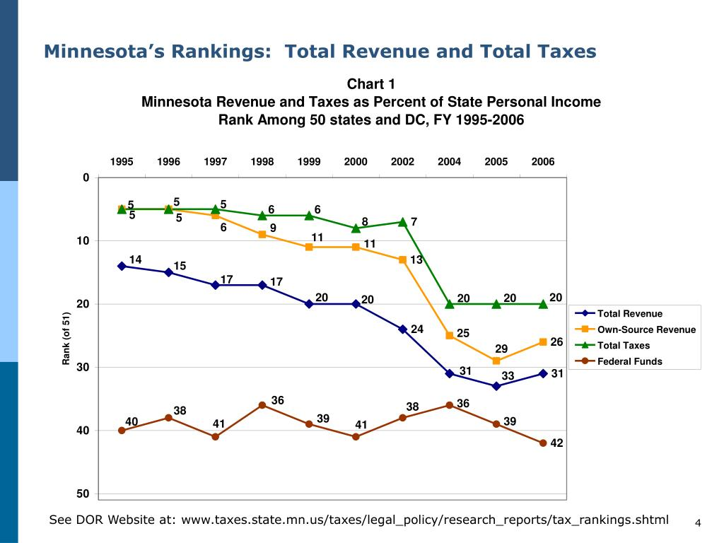 Minnesota's Rankings:  Total Revenue and Total Taxes