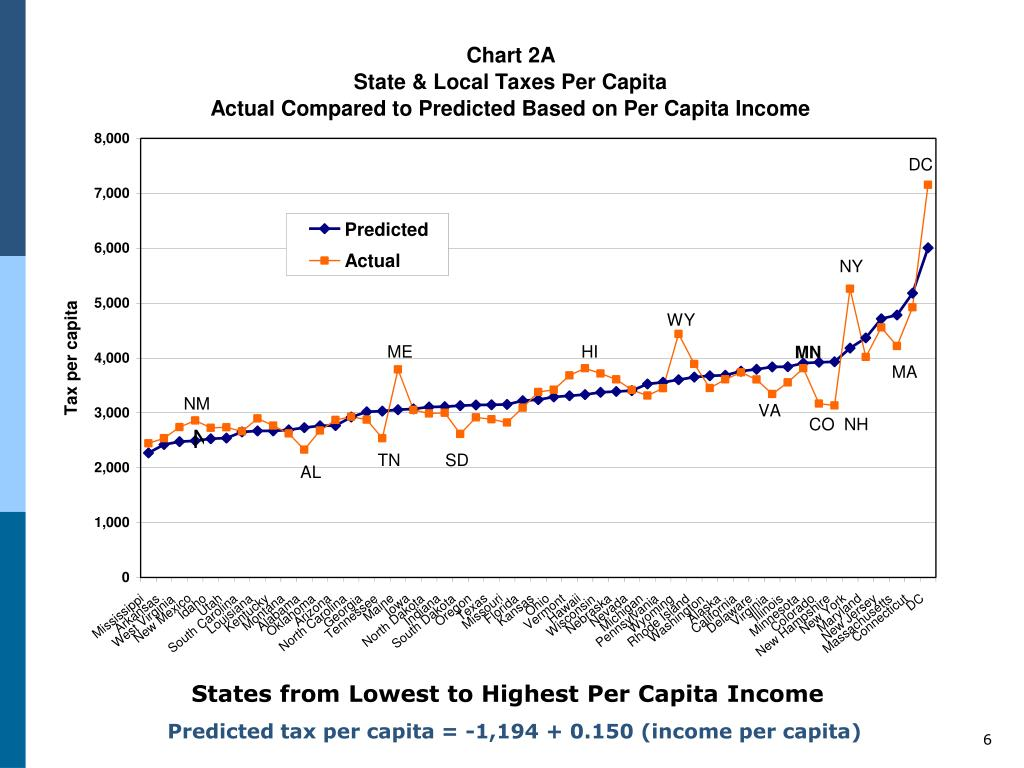 States from Lowest to Highest Per Capita Income