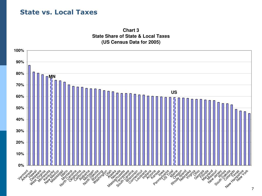 State vs. Local Taxes