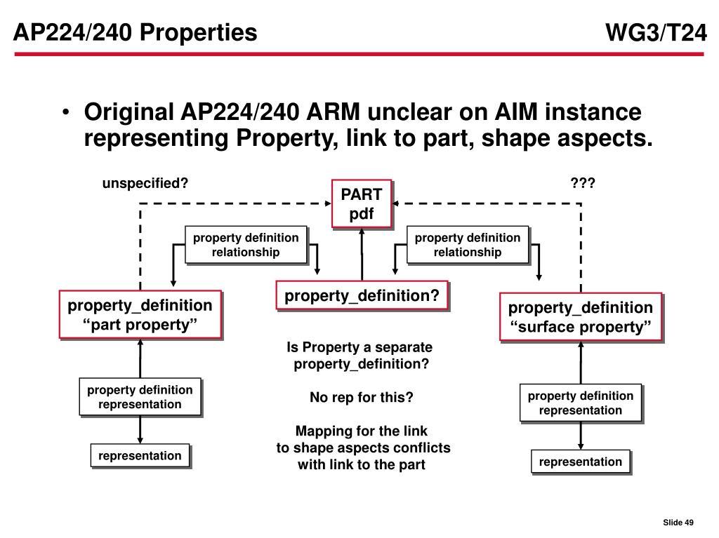 AP224/240 Properties