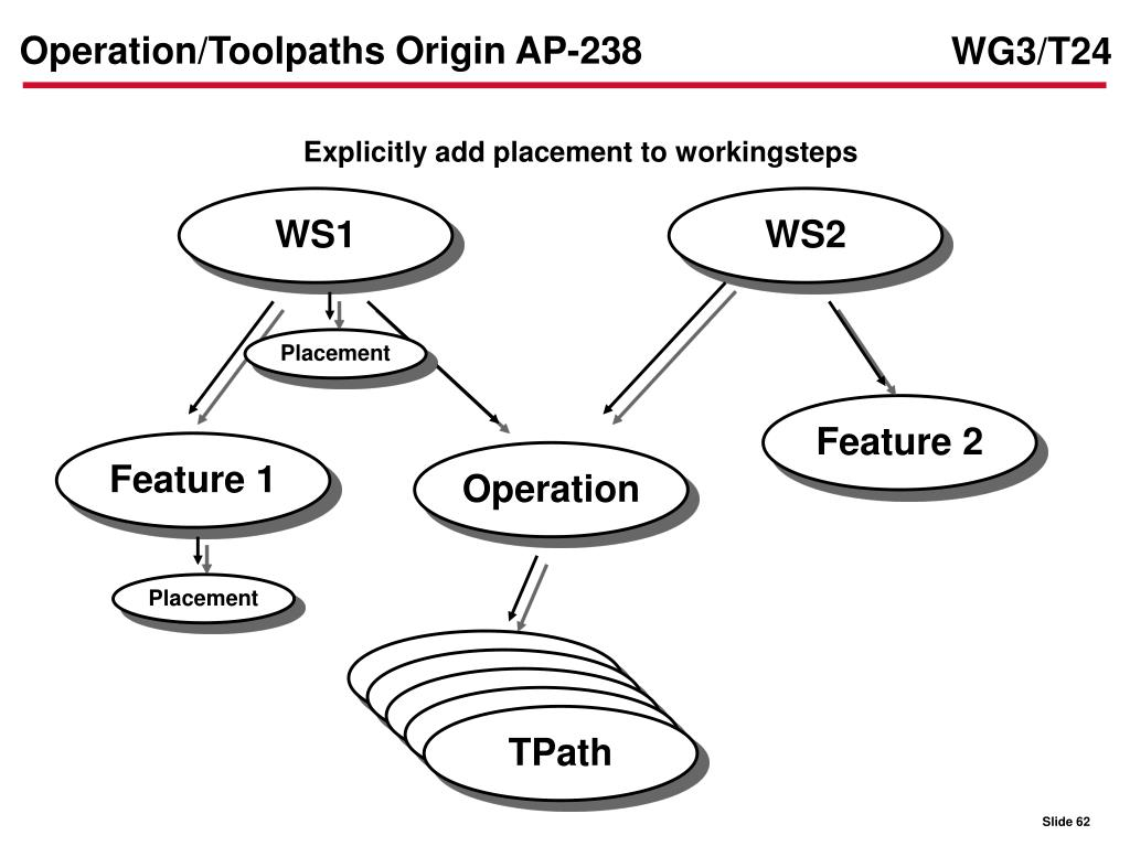 Operation/Toolpaths Origin AP-238