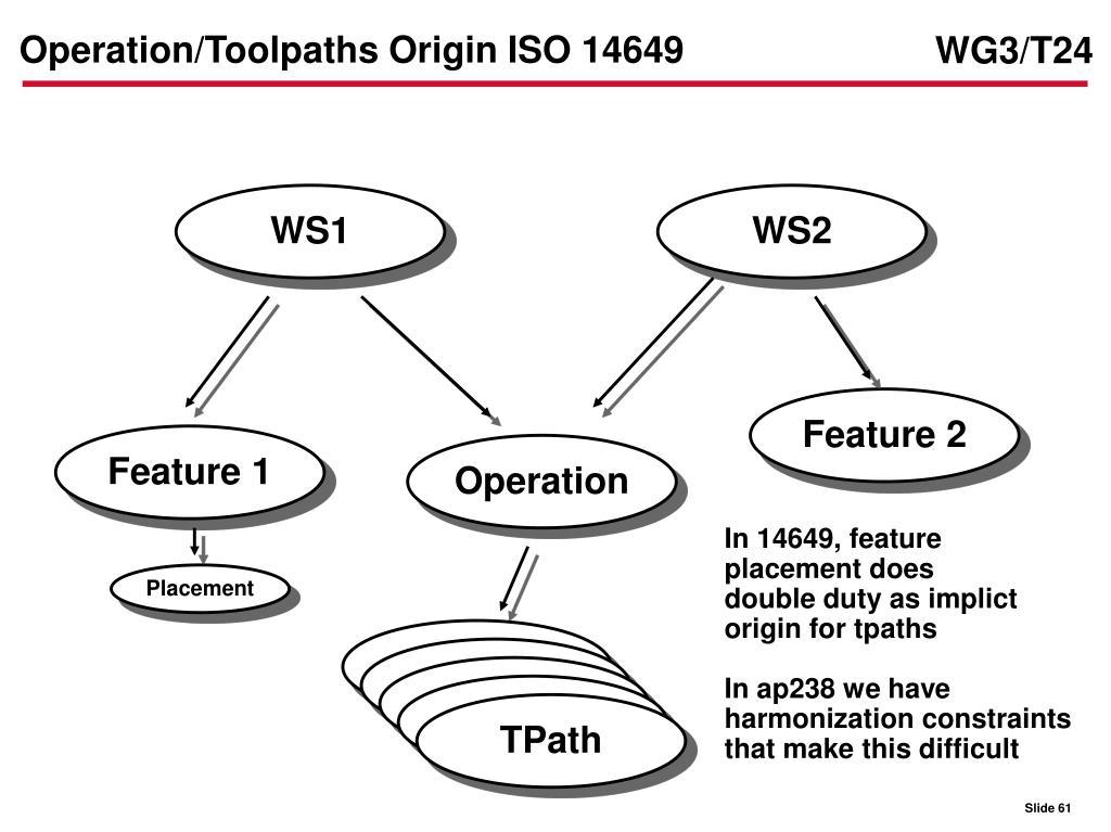 Operation/Toolpaths Origin ISO 14649