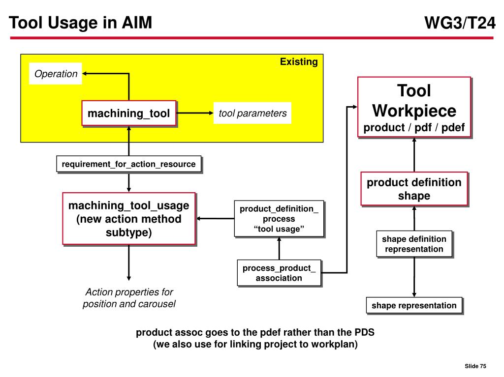 Tool Usage in AIM