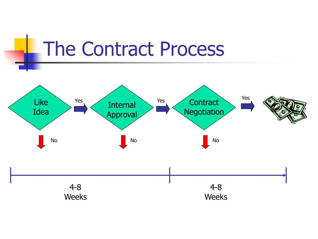 The Contract Process