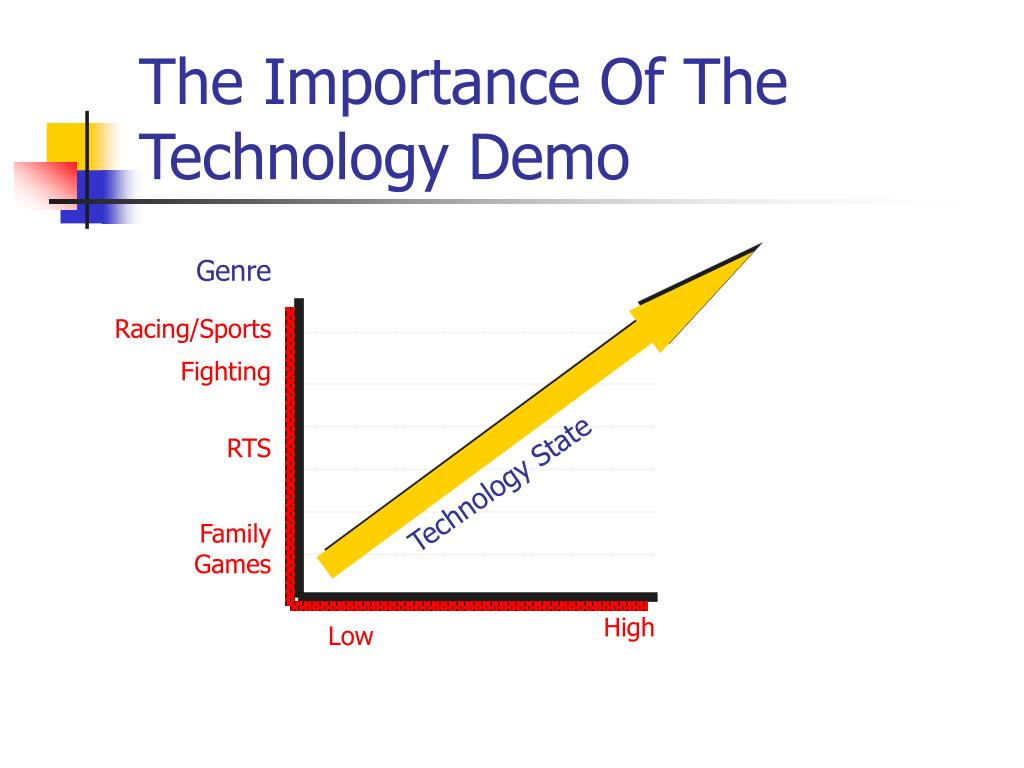 The Importance Of The Technology Demo