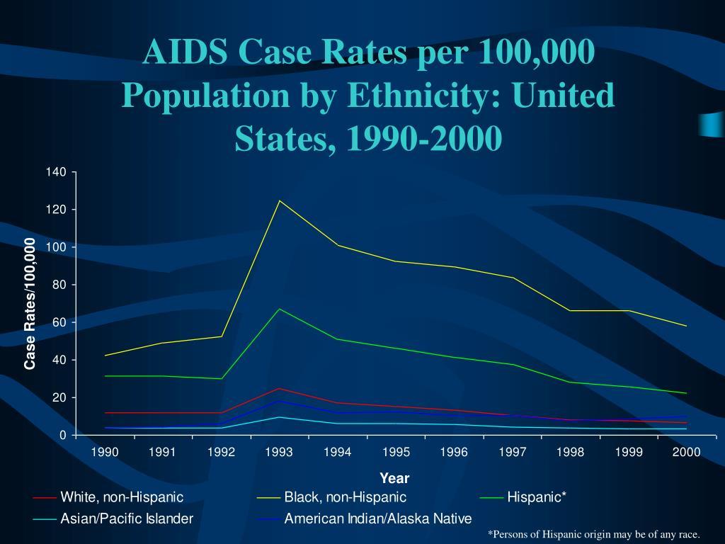AIDS Case Rates per 100,000