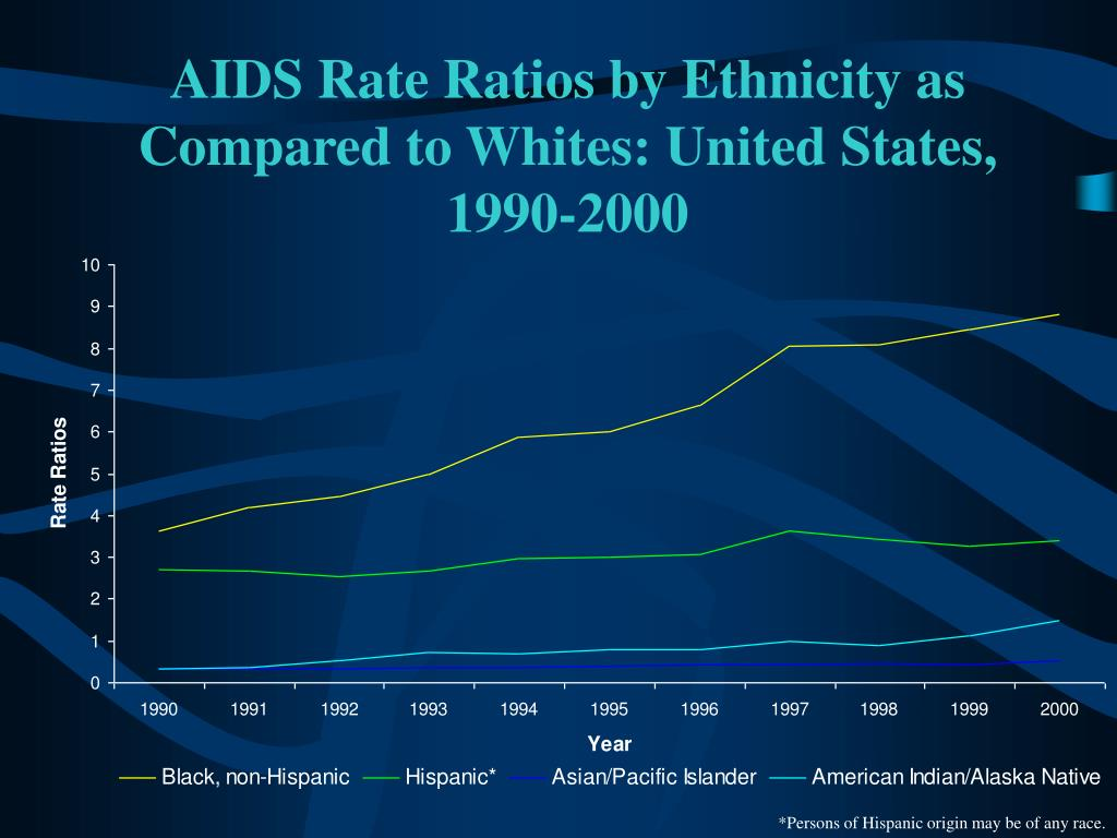 AIDS Rate Ratios by Ethnicity as Compared to Whites: United States,