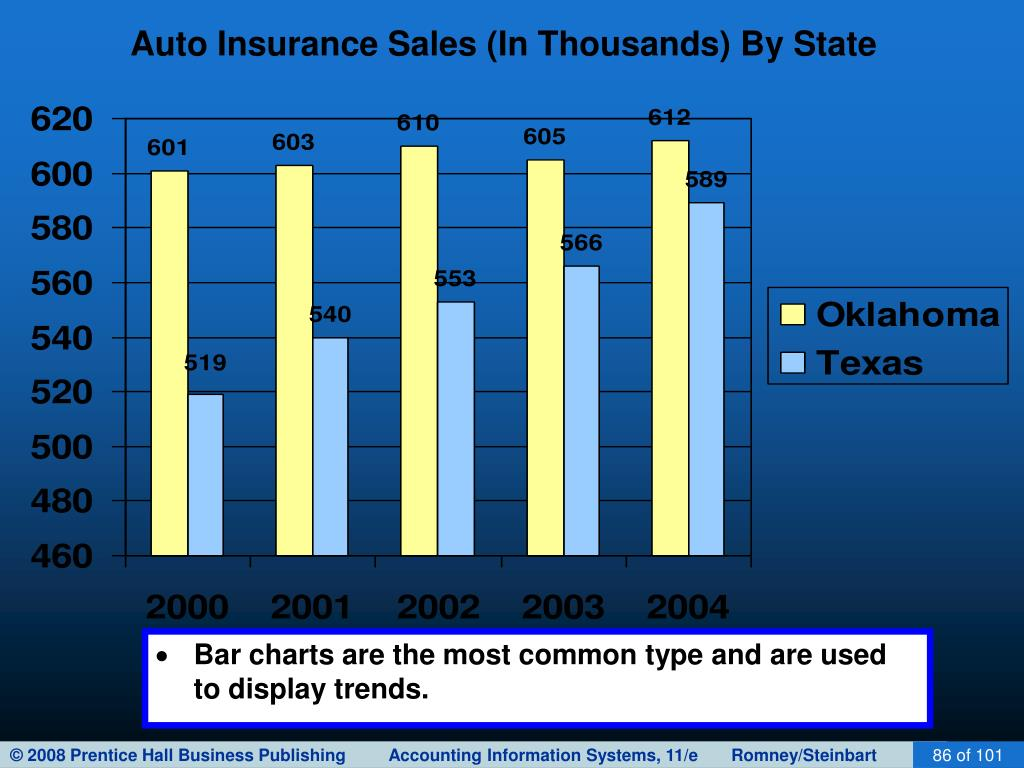 Auto Insurance Sales (In Thousands) By State