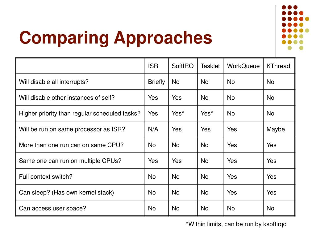 Comparing Approaches