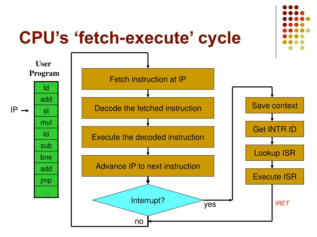 CPU's 'fetch-execute' cycle