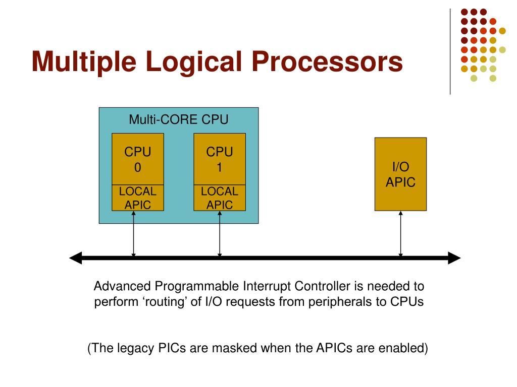 Multiple Logical Processors