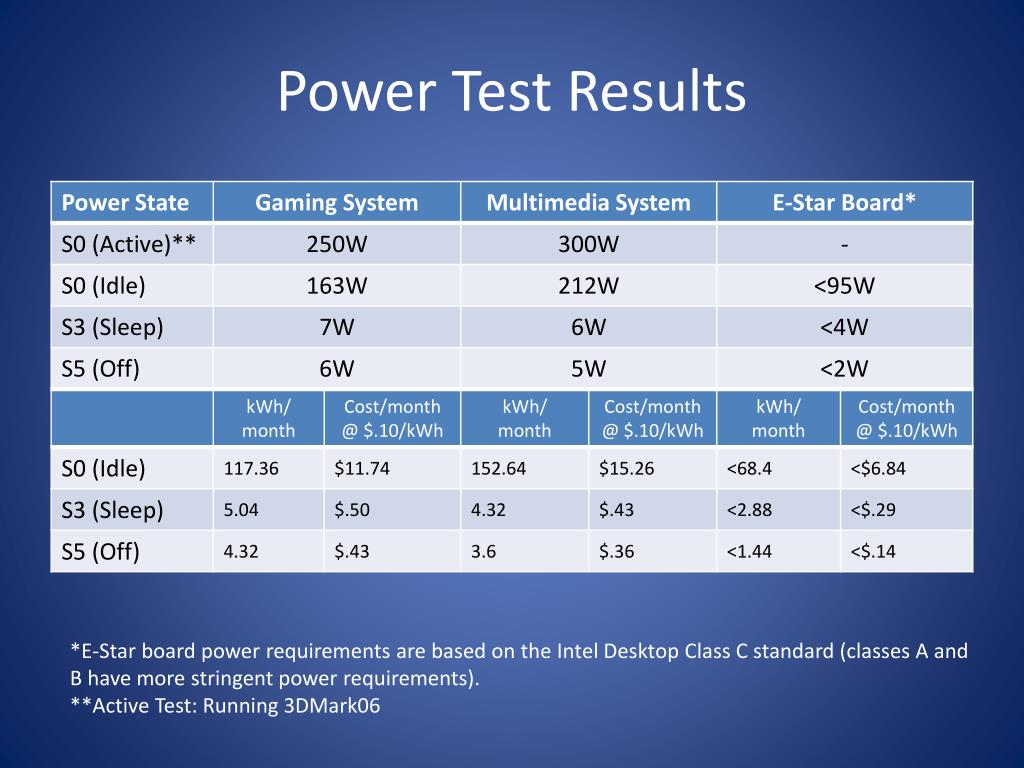Power Test Results