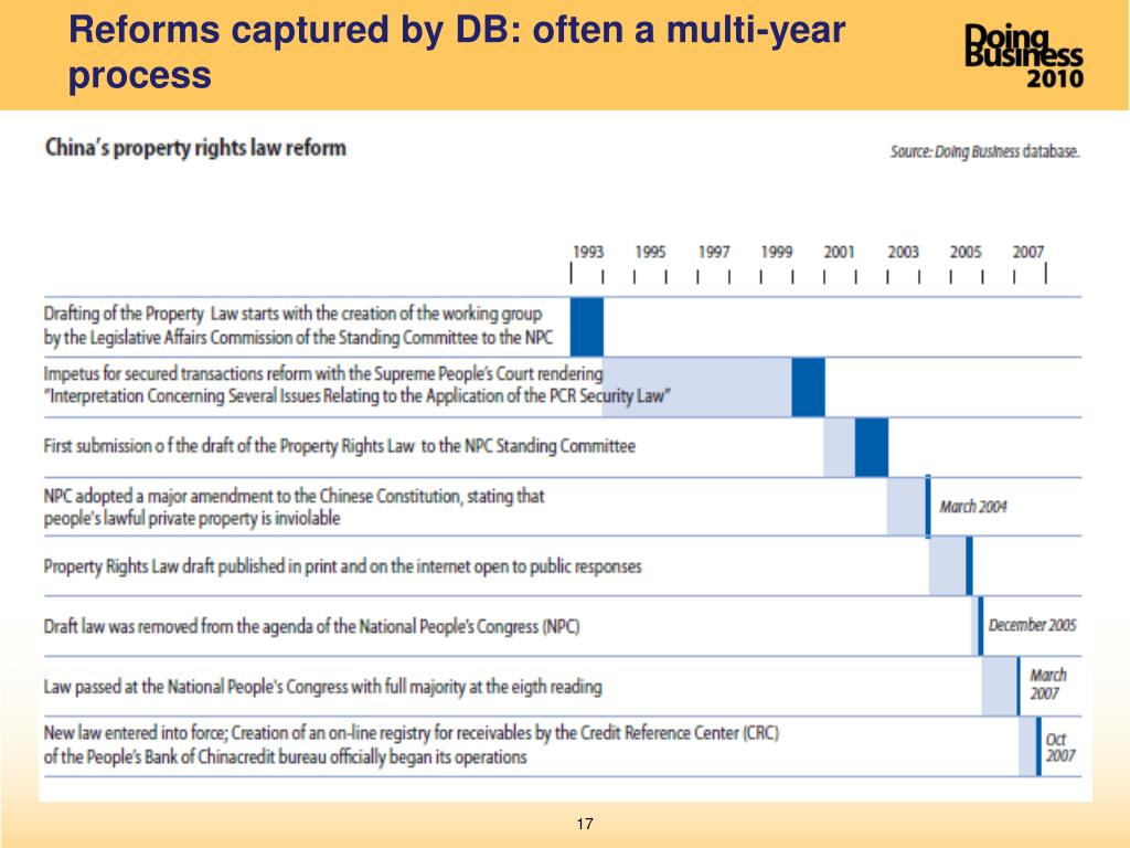 Reforms captured by DB: often a multi-year process