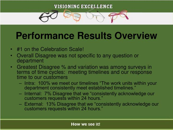 Performance Results Overview