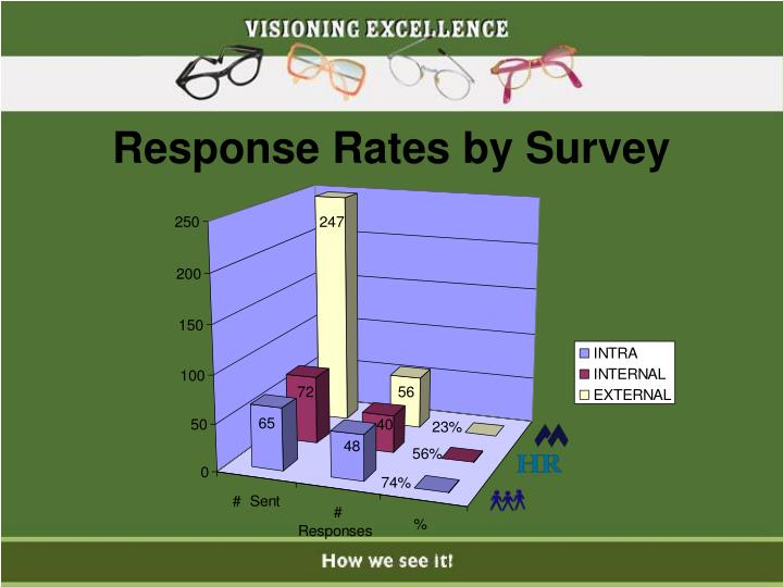 Response Rates by Survey