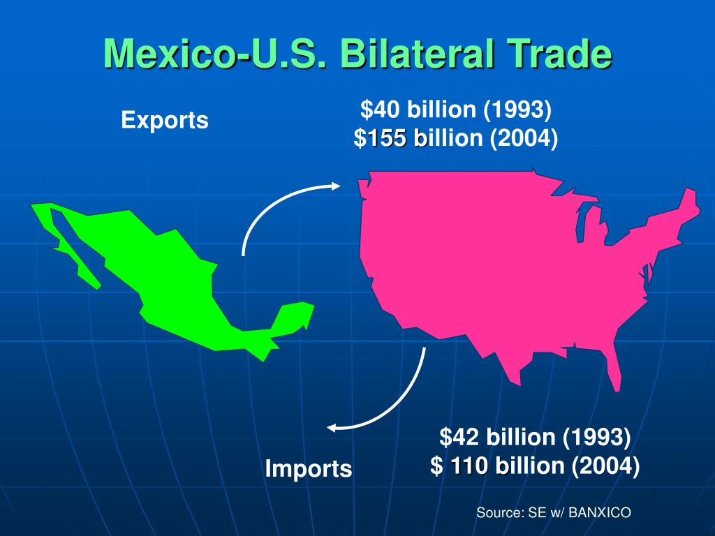 Mexico-U.S. Bilateral Trade