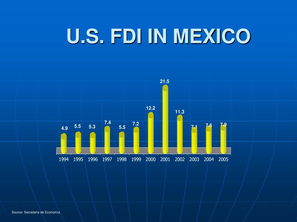U.S. FDI IN MEXICO