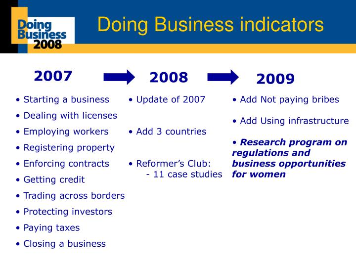Doing business indicators
