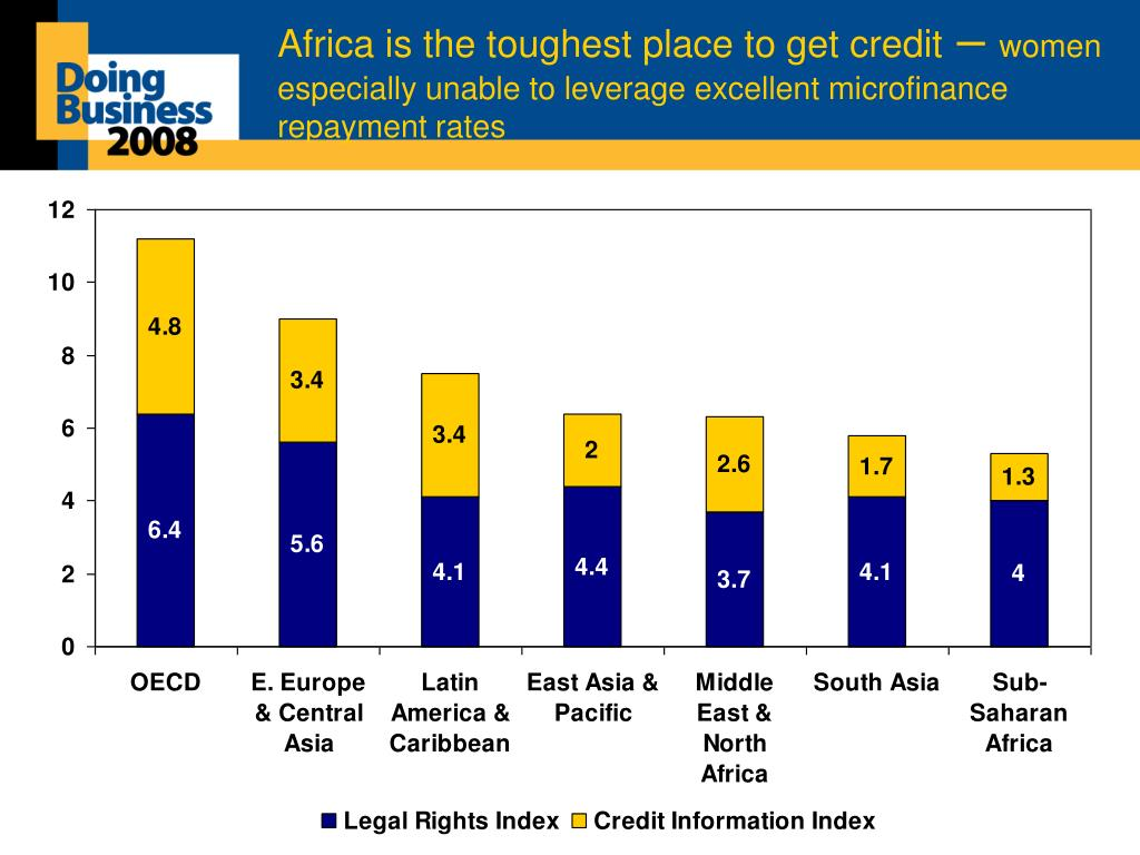 Africa is the toughest place to get credit