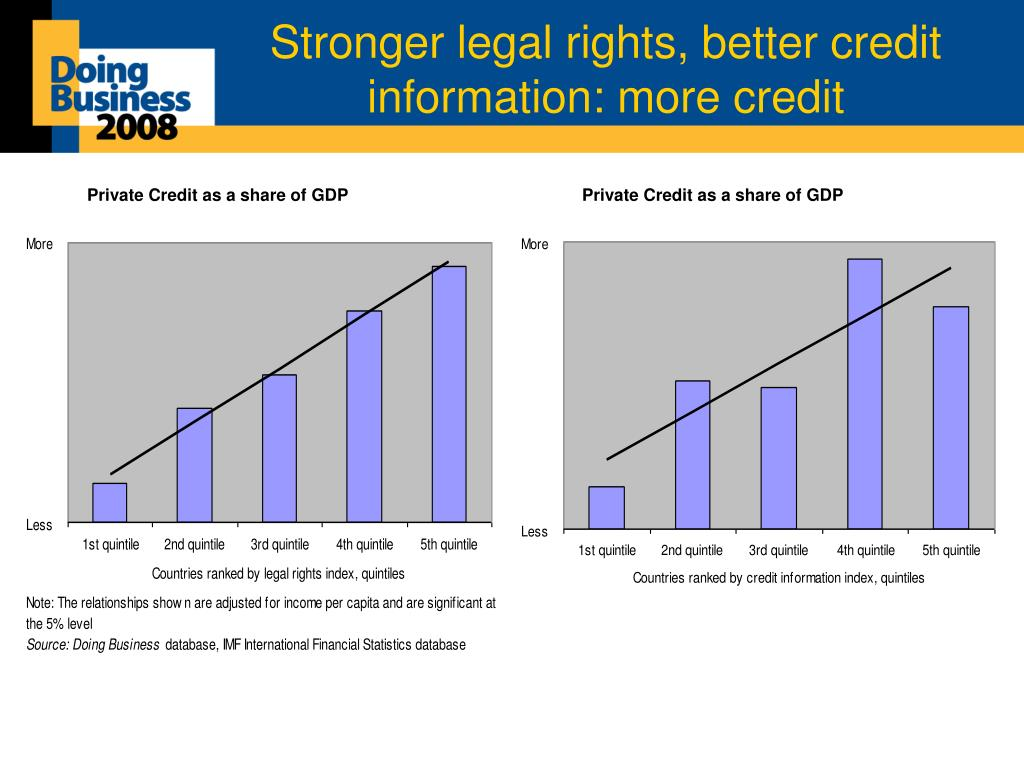 Stronger legal rights, better credit information: more credit