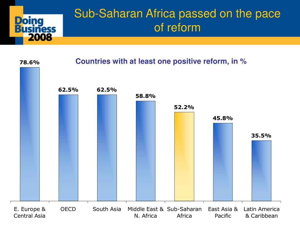 Sub-Saharan Africa passed on the pace of reform