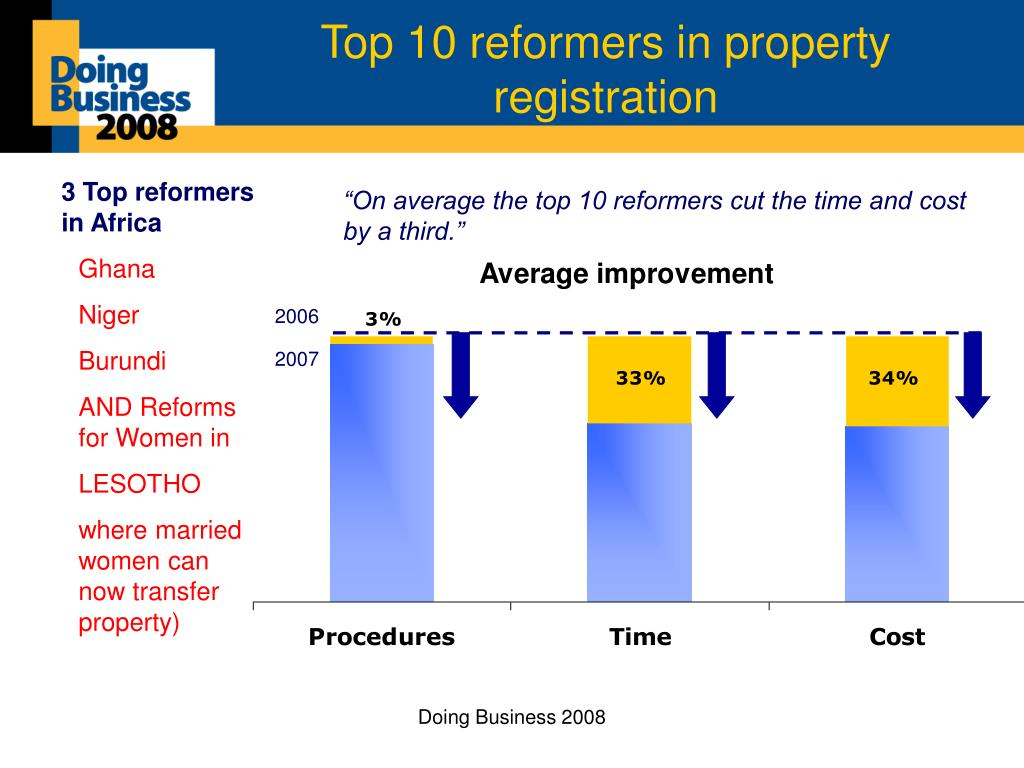 Top 10 reformers in property registration