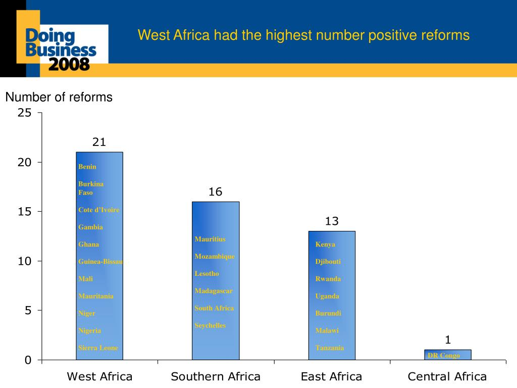West Africa had the highest number positive reforms