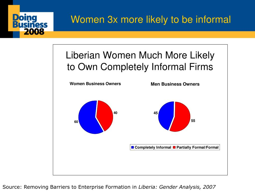 Women 3x more likely to be informal