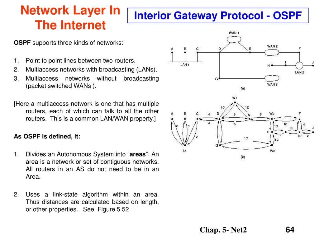 Interior Gateway Protocol - OSPF