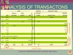 analysis of transactons