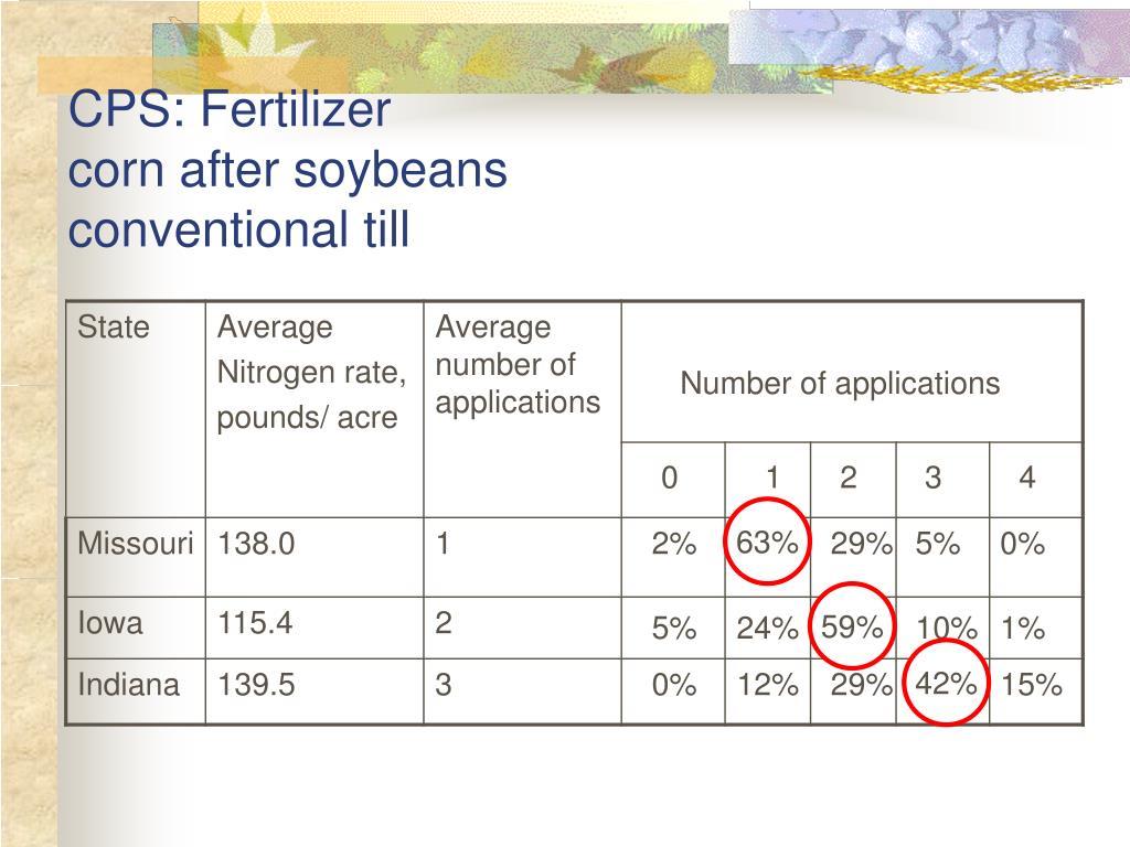CPS: Fertilizer