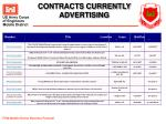 contracts currently advertising