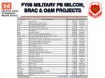 fy08 military pb milcon brac o m projects