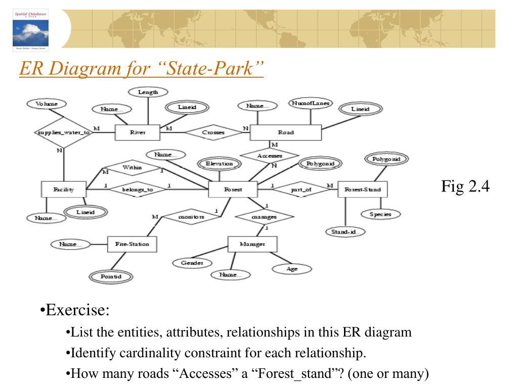 "ER Diagram for ""State-Park"""