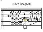 deq s spaghetti