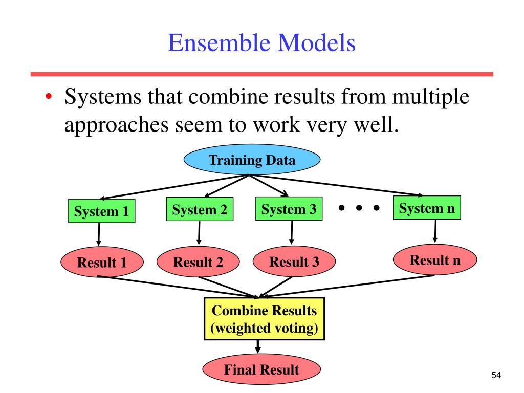 Ensemble Models