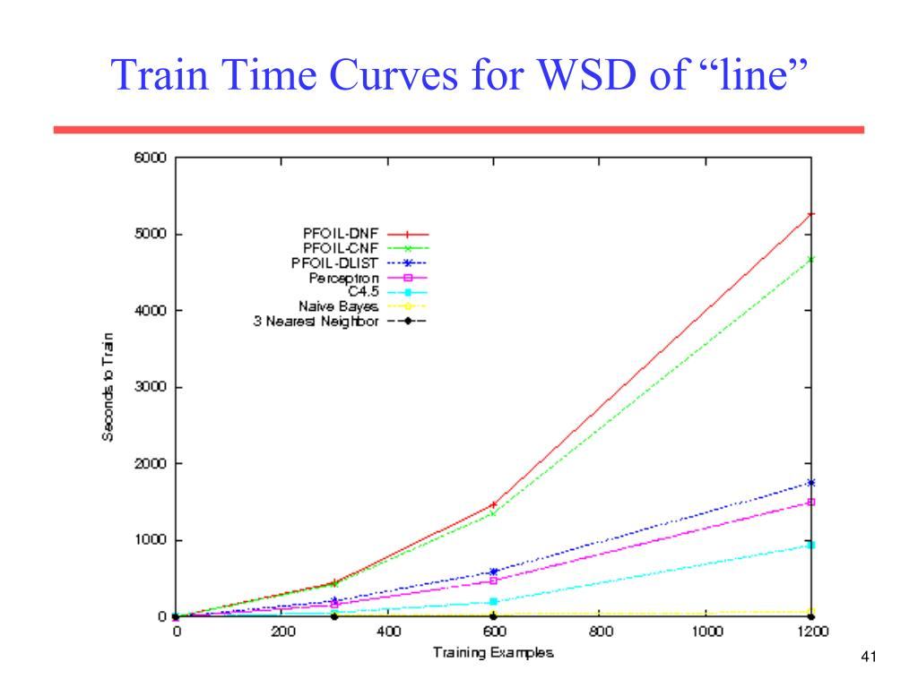 "Train Time Curves for WSD of ""line"""