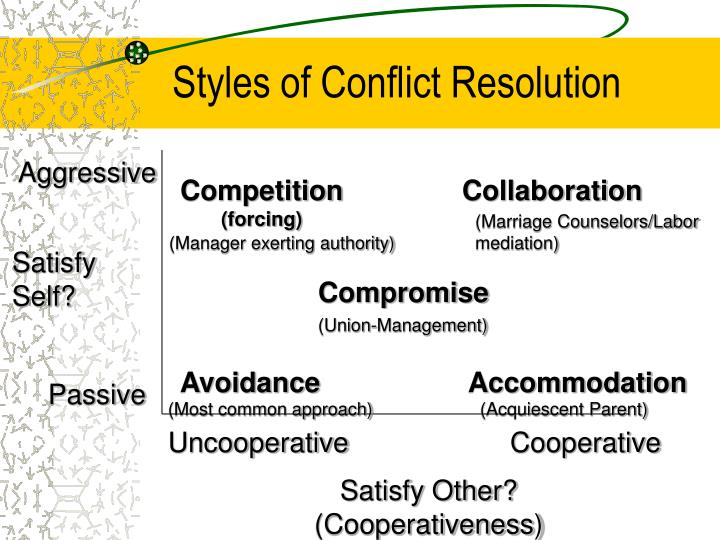Styles of Conflict Resolution