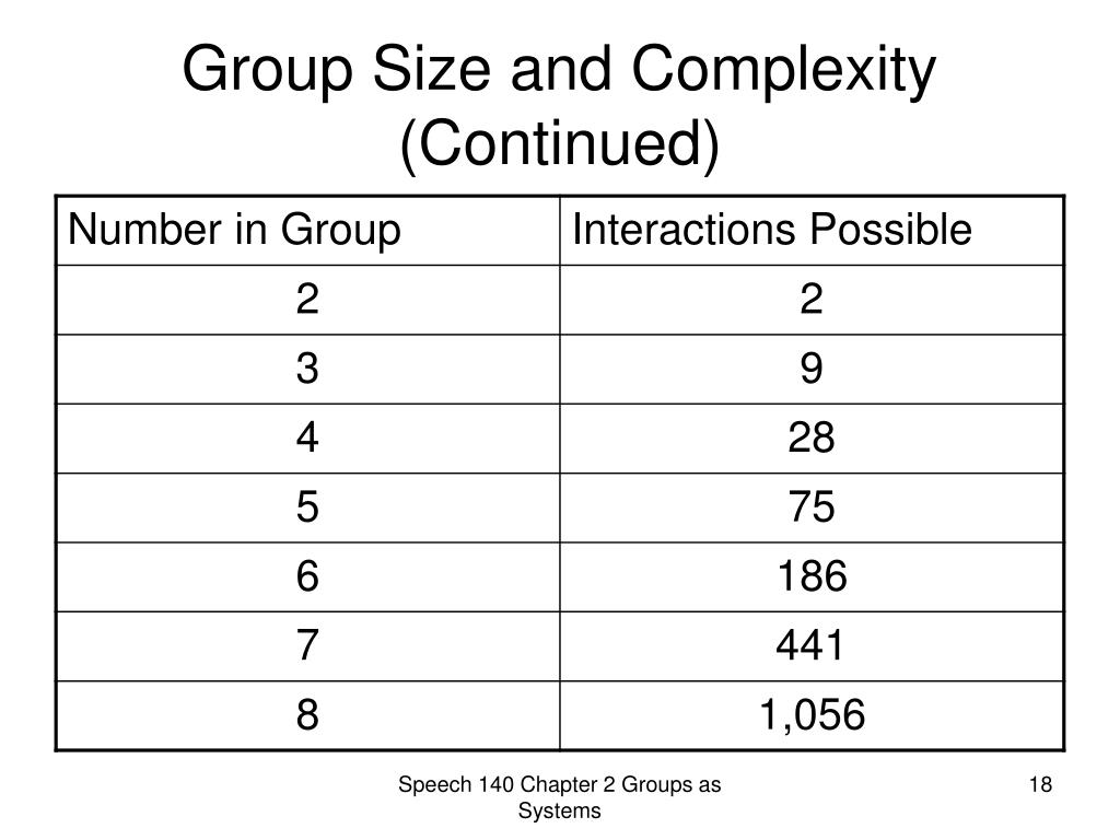 Group Size and Complexity (Continued)