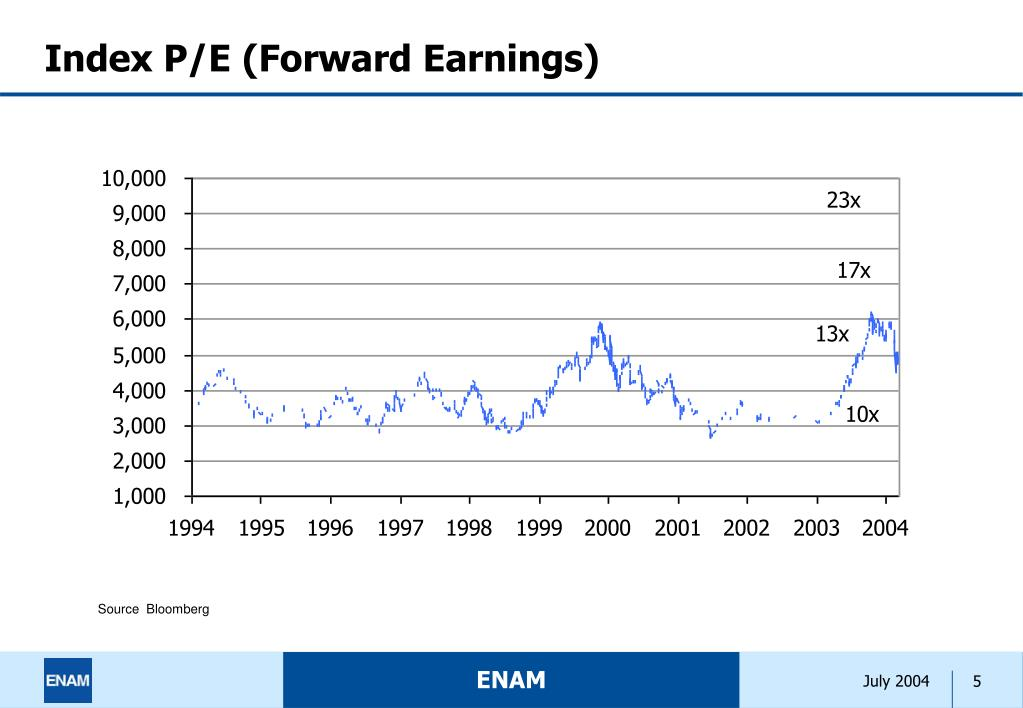 Index P/E (Forward Earnings)