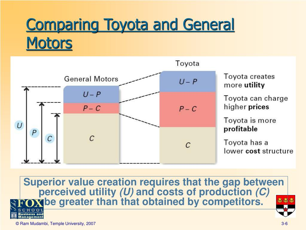 toyota resources analysis