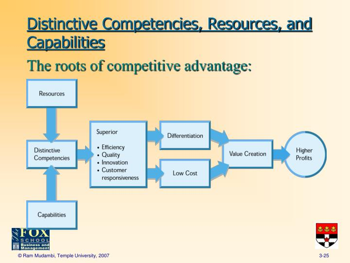 resources underlie comeptencies whereas competencies build resources Performance management  resources human competencies—these are  perform and achieve brilliantly whereas a negative and weak culture may.