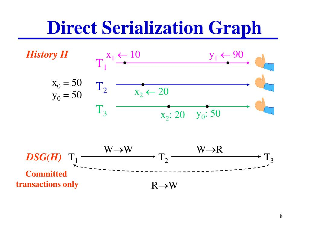 Direct Serialization Graph