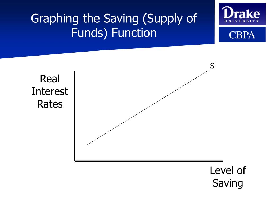 Graphing the Saving (Supply of Funds) Function