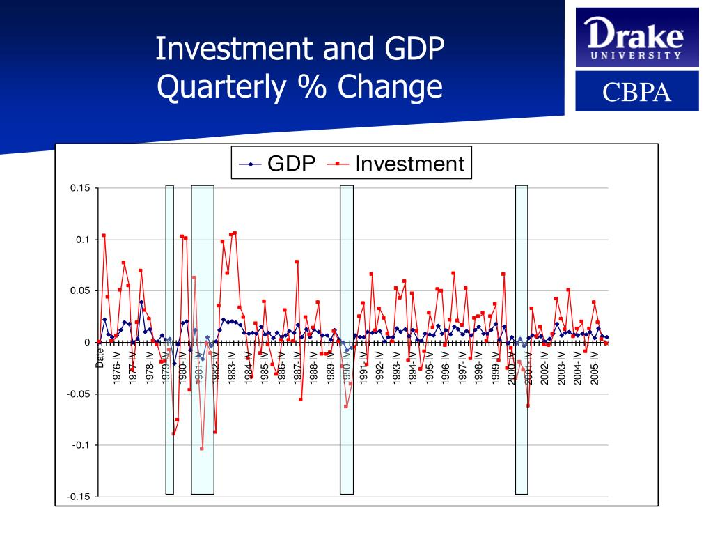 Investment and GDP