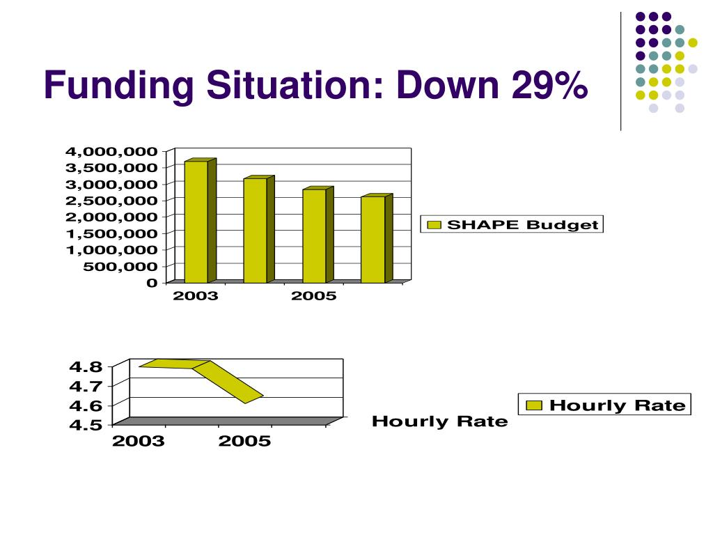 Funding Situation: Down 29%