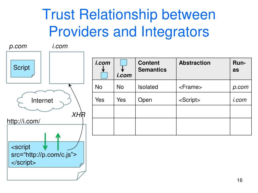 Trust Relationship between Providers and Integrators