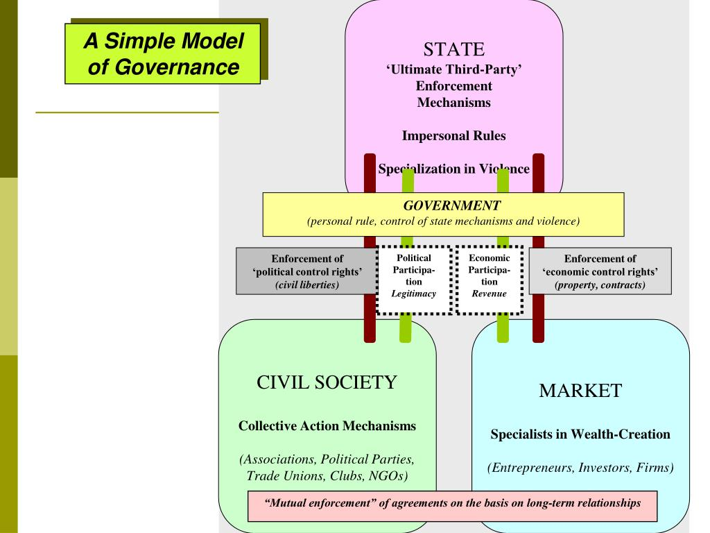 A Simple Model of Governance