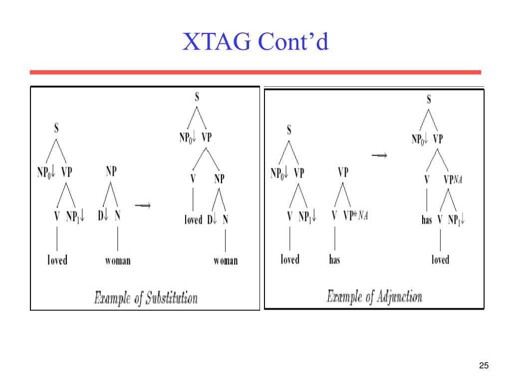 XTAG Cont'd
